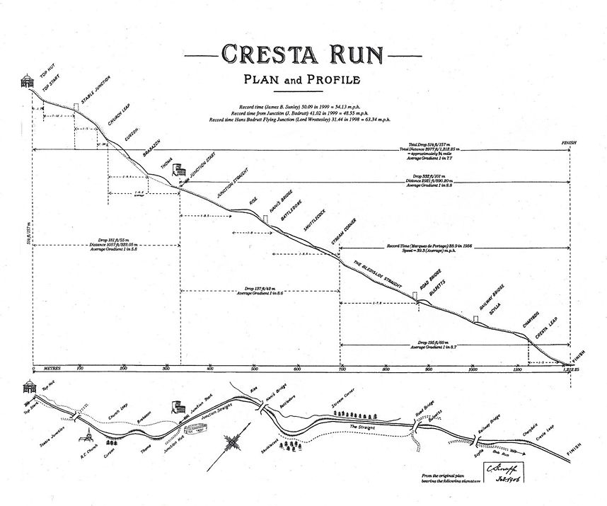 Cresta Run – Plan and Profile